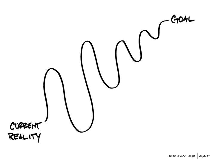 Current Reality vs Goal chart